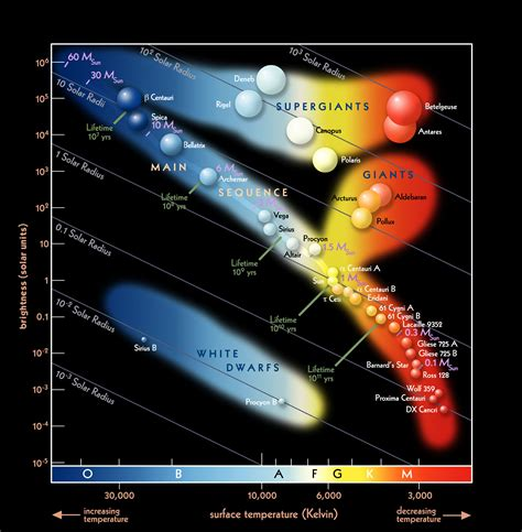 hr diagram interactive grab bag of educational astronomy links antipodal points