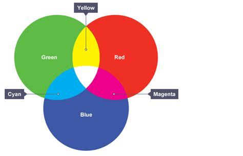 colors that make blue white light primary colors of light science and color