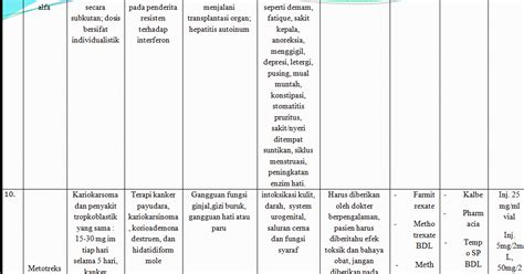 Obat Interferon interferon alfa dan metotrexate ilmu farmasi