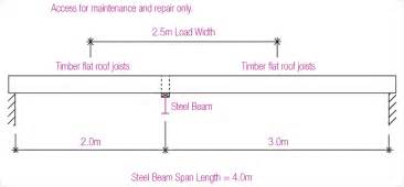 steel i beam span chart car interior design
