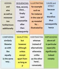 Critical Essay Linking Words by Escribir En Ingl 233 S Conectores 2 Aprende Ingl 233 S Sila