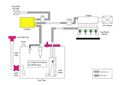 Ori Evaporator Hyundai Rlantra 94 hyundai elantra emission system gt evaporative