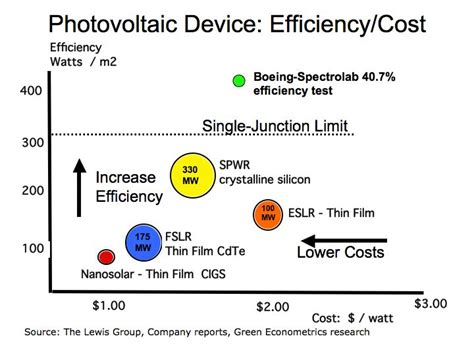 photovoltaic cost economics of solar energy price parity and efficiency
