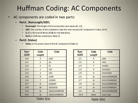 Ac For Table jpeg image compression