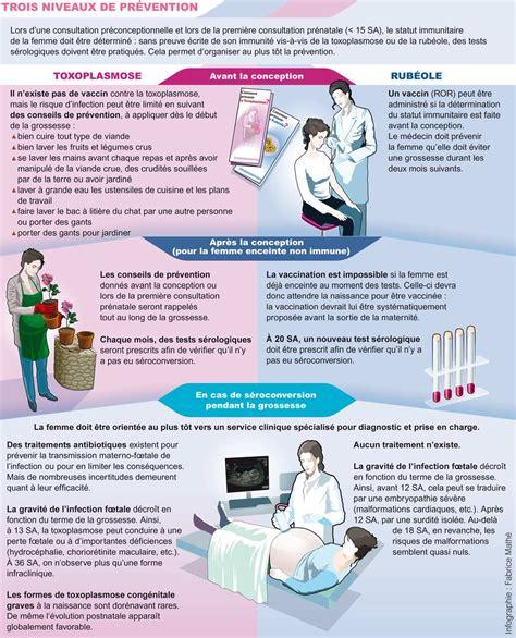 alimenti toxoplasmosi haute autorit 233 de sant 233 grossesse surveillance