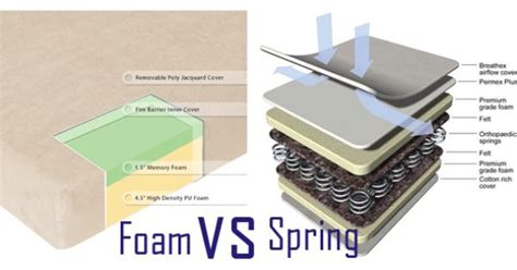 Foam Vs Vs Mattress by Memory Foam Vs Mattress What Is The Best Choice