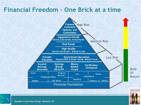 building your financial empire one brick at a time the financial glowup books building your financial base module 3 of family financial