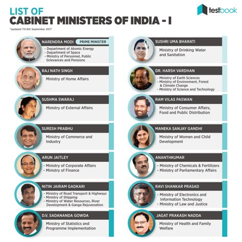 Cabinet Ministers Of India by New List Of Cabinet Ministers Of India Gk Notes In Pdf