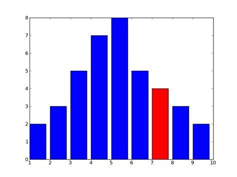 exemple de diagramme en baton diagramme en b 226 tons changer la couleur d un ou de