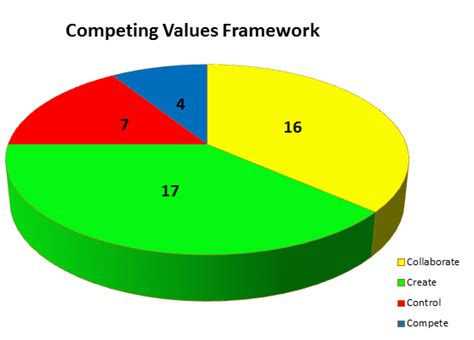 Competing Values Leadership leadership strengths and values developing my authentic leadership style reach for the sky