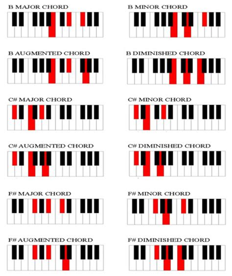 piano chord progression chart printable chord chart for piano players
