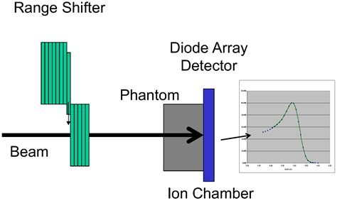 diode array detector function cancers free text dosimetric characteristics of a two dimensional diode array detector