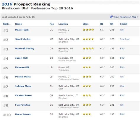 sports rivals 2015 team recruiting rankings byu football 2016 recruiting cougars hold 5 commits from