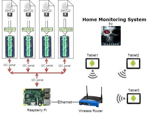 monitoring system for home home monitoring system