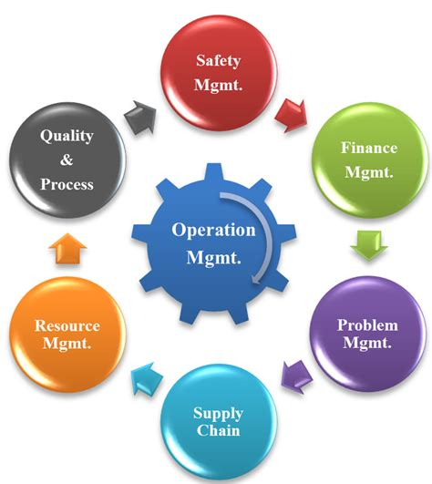 operation management operation management prevail services leadership efficiency management consulting