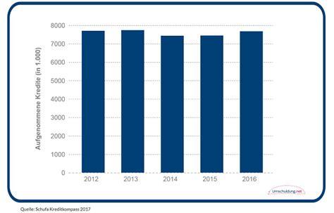 ratenkredit vertrag statistik zur kreditumschuldung in deutschland 2017