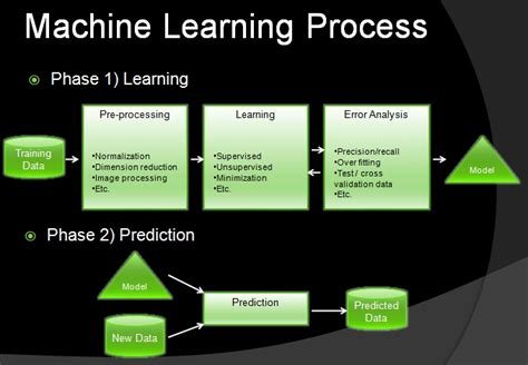 mathematical methodologies in pattern recognition and machine learning pdf machine learning adnan boz s blog