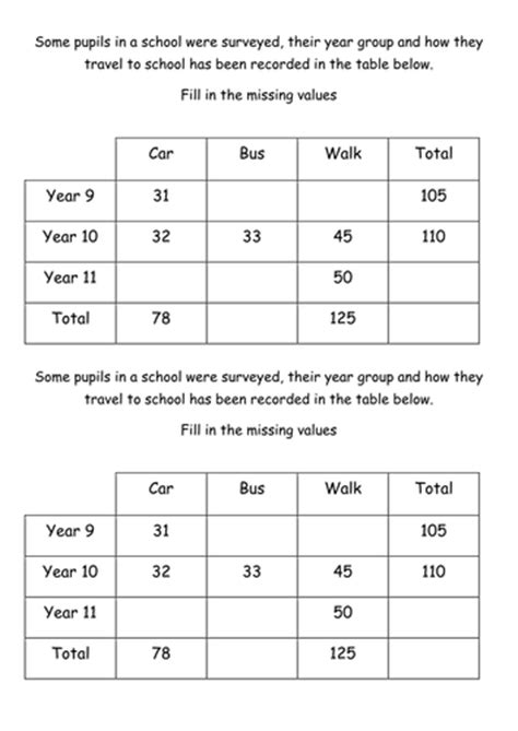 two way frequency table worksheet answers two way frequency tables worksheet worksheets tutsstar thousands of printable activities