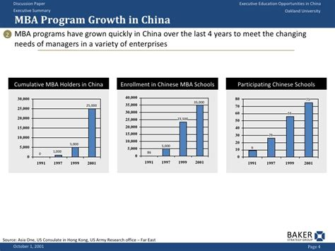 Mba Opportunities In Government Sector by Executive Education Opportunities In China