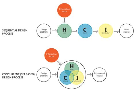 design vs concept am i a designer towards human centered innovation 187 why