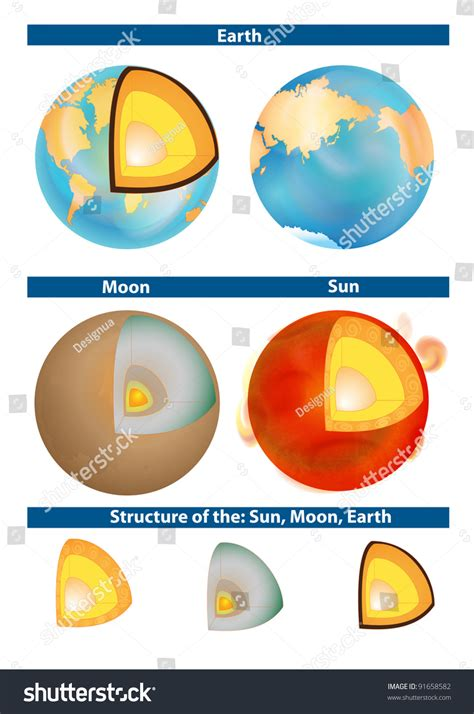 cross section of the sun earth moon sun structure planet crosssection stock