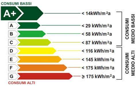 classe energetica appartamenti tabella studiomalizia certificazione energetica certificazione