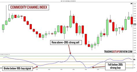 best rsi settings 10 technical trading indicators you must
