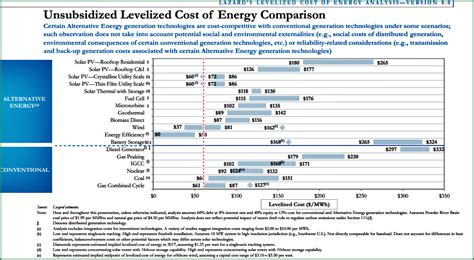 solar energy cost per kwh lcoe of utility scale solar power getting really competitive