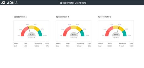 excel speedometer template excel dashboard templates speedometer adnia solutions