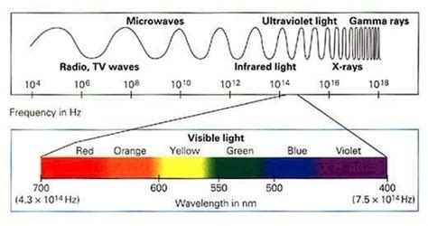 Yellow Light Wavelength by Does The Colour Orange Its Own Wavelength Or Is It