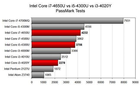 which is better intel i5 or i7 surface pro 3 i5 vs i7 myideasbedroom