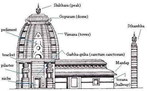 hindu temple floor plan typical hindu temple floor plan google search a2