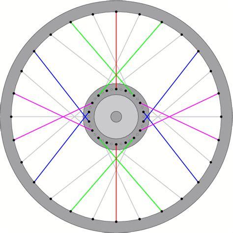 wheel and spoke diagram mismatched bicycle wheels by benjamin lewis