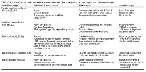 Post Market Surveillance Report Template Overview Of Syndromic Surveillance What Is Syndromic