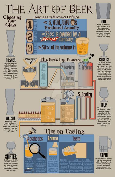 infographic art the art of beer infographic by drzurnphd on deviantart