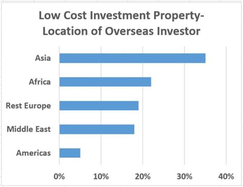 Low Cost Mba Programs In Uk by Property Buyers From Africa Are The Second Largest
