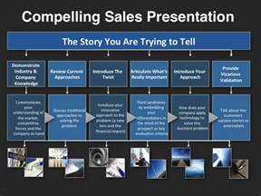 sales presentation powerpoint template investor presentation template at four quadrant