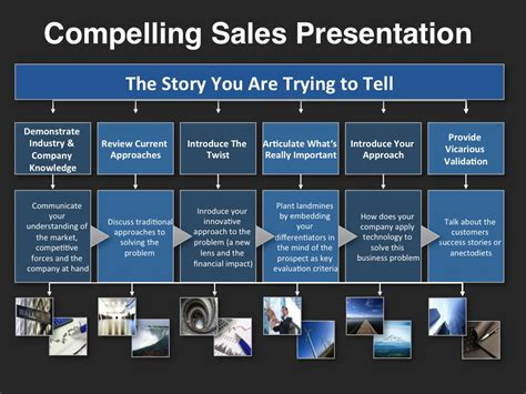 Sales Presentation Templates investor presentation template at four quadrant