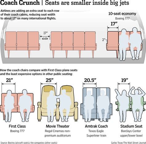 the shrinking plane seat wsj