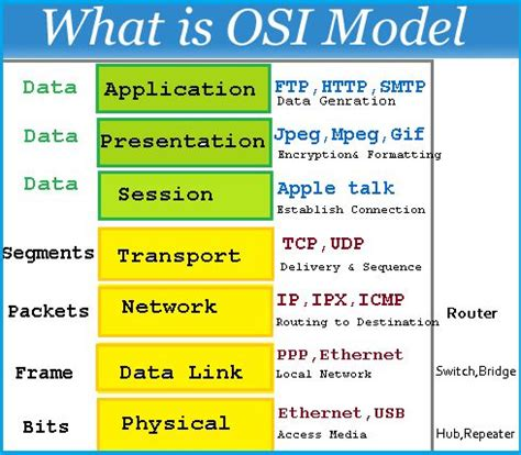 understanding the osi seven layer networking model osi model technet 2u pinterest models 7 layers and