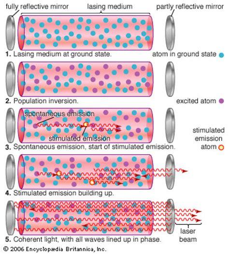 laser diodes stimulated emission stimulated emission physics britannica