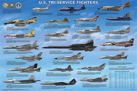 us tri service fighters military awesomness planes pictures and search