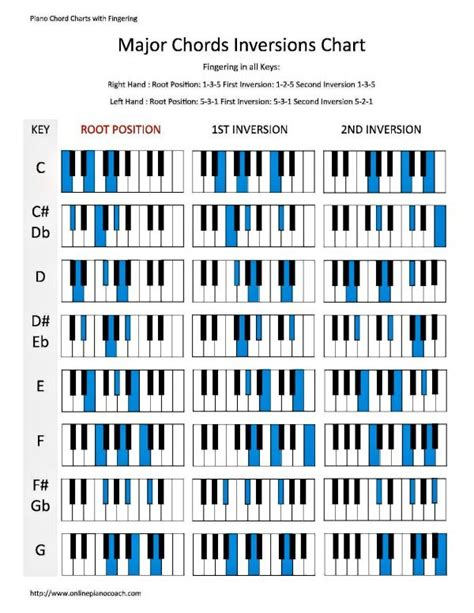 piano chord progression chart printable full piano chord chart pdf edgrafik