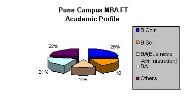 Mba From Pune Part Time by Mba Colleges Pune Management Institutes Pune