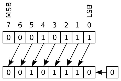 binary number pattern in c bitwise operation wikipedia