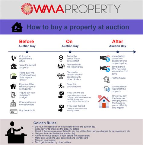 buying a house at auction infographic how to buy a property at auction wma property