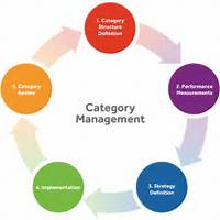 Category Management  FarolConsultingFarolConsulting