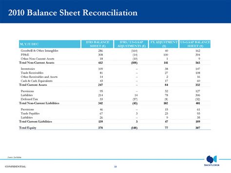 ifrs balance sheet template confidential appendix reconciliations of ifrs to us gaap