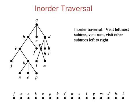 binary pattern in java inorder traversal of binary tree in java using recursion