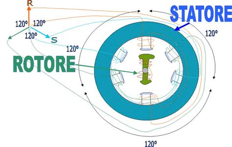 rotore a gabbia di scoiattolo tesina marco canonico materia elettrotecnica